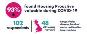 93% Housing Proactive beneficial COVID-19
