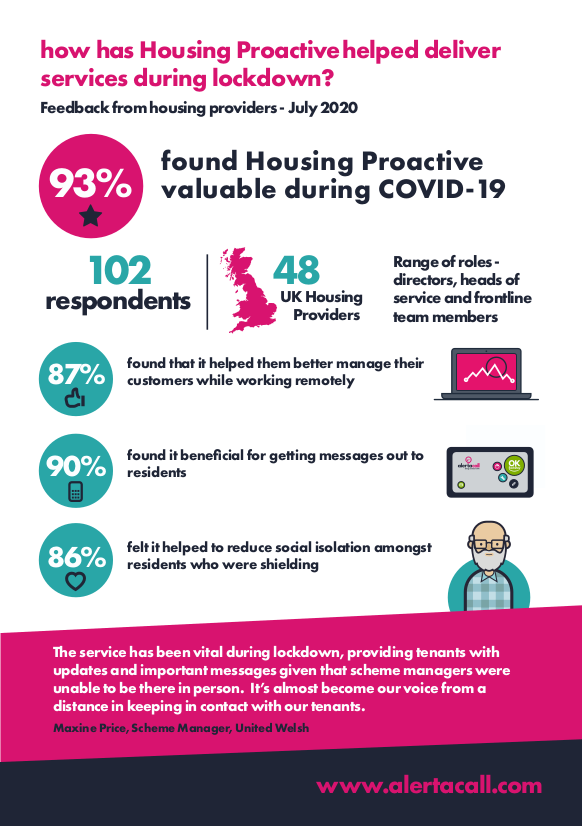 Housing Proactive - feedback social housing providers - COVID-19