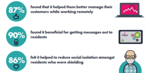 COVID-19 - Housing Proactive Client Feedback Stats part 2